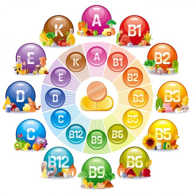 Vitamina e mineral suplemento conjunto de ícones. ilustração complexa multivitamínica. Vetor Premium
