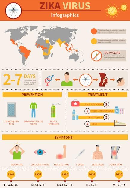 Zika danger infographics Vetor grátis