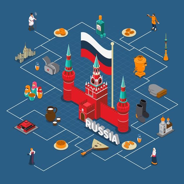Compositon turistico isometrico del diagramma di flusso della russia Vettore gratuito
