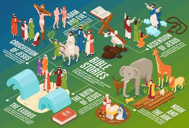 Composizione del diagramma di flusso di narrazioni della bibbia isometrica con persone e animali antichi con didascalie e simboli modificabili Vettore gratuito