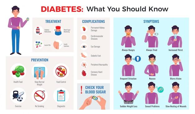 Composizione infographic del diabete con le punte di prevenzione sintomi complicazioni di trattamento misuratore della glicemia monitor piatto set Vettore gratuito