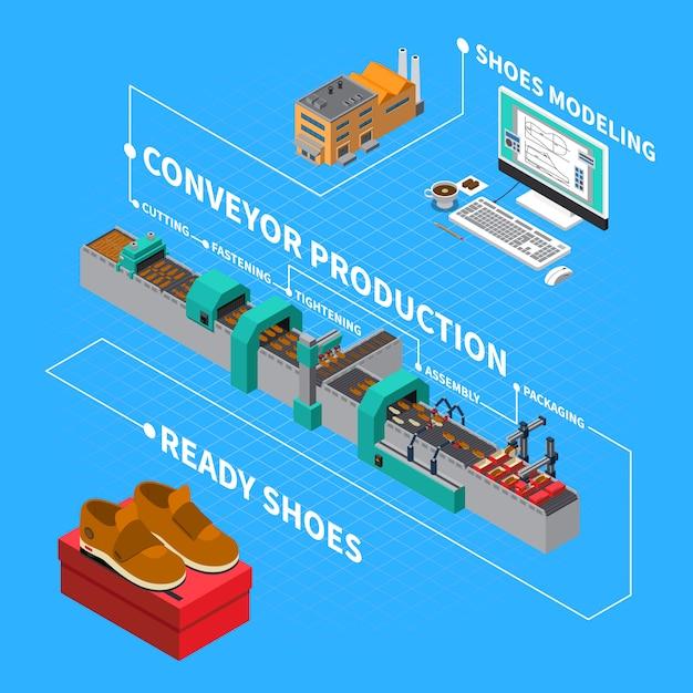 Composizione isometrica nella fabbrica delle calzature con l'illustrazione di simboli di produzione del trasportatore Vettore gratuito