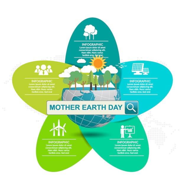 Concetto di giorno di madre terra con globo e verde. Vettore Premium