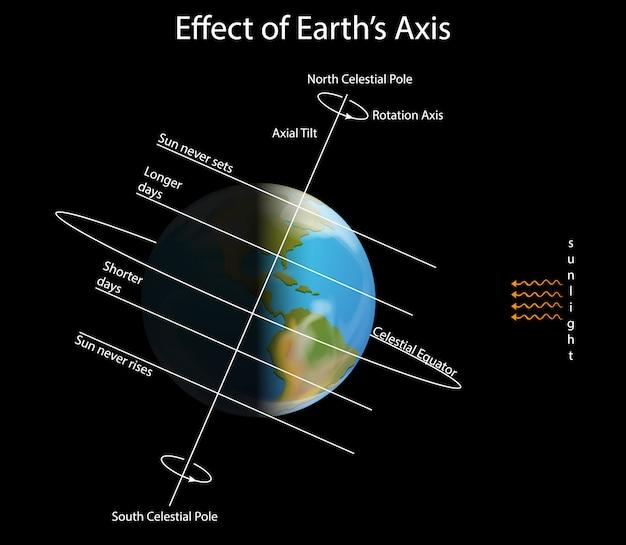 Diagramma che mostra l'effetto dell'asse terrestre Vettore gratuito