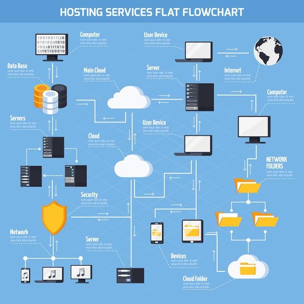 Diagramma di flusso dei servizi di hosting Vettore gratuito