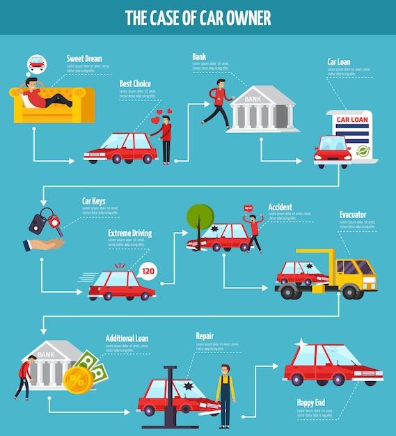 Diagramma di flusso del concetto di proprietario di auto Vettore gratuito