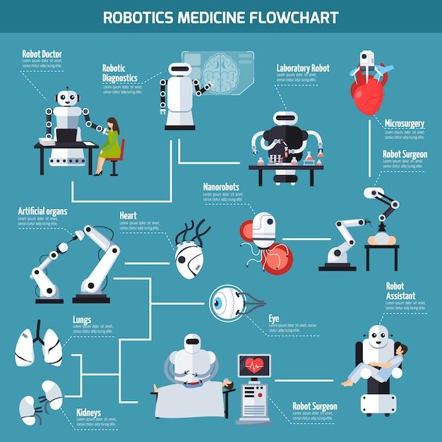 Diagramma di flusso della medicina robotica Vettore gratuito