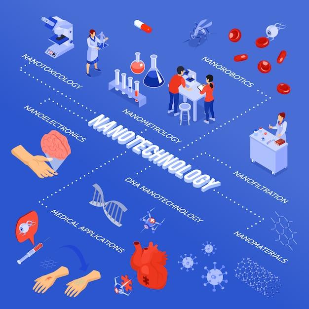 Diagramma di flusso di nanotecnologia isometrica colorata con nanofiltrazione di nanorobotica di nanotecnologia e descrizioni di applicazioni mediche Vettore gratuito