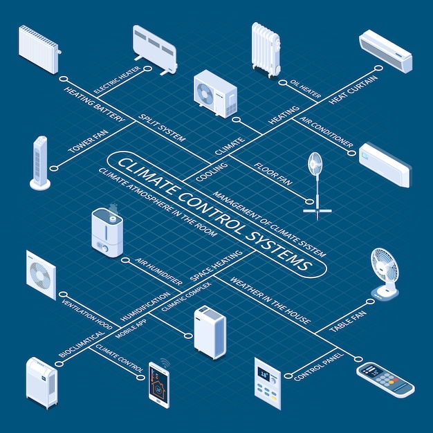 Diagramma di flusso isometrico dei sistemi di climatizzazione con dispositivi per la casa destinati al risparmio di temperatura confortevole in ambiente Vettore gratuito