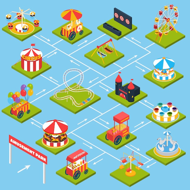 Diagramma di flusso isometrico del parco di divertimenti Vettore gratuito