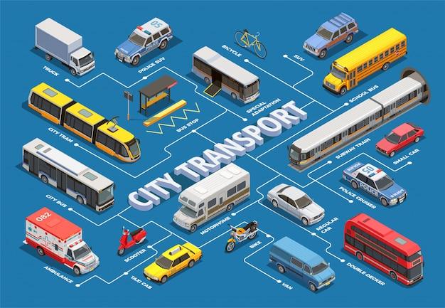 Diagramma di flusso isometrico del trasporto pubblico cittadino con immagini di diversi veicoli comunali e privati con didascalie di testo Vettore gratuito
