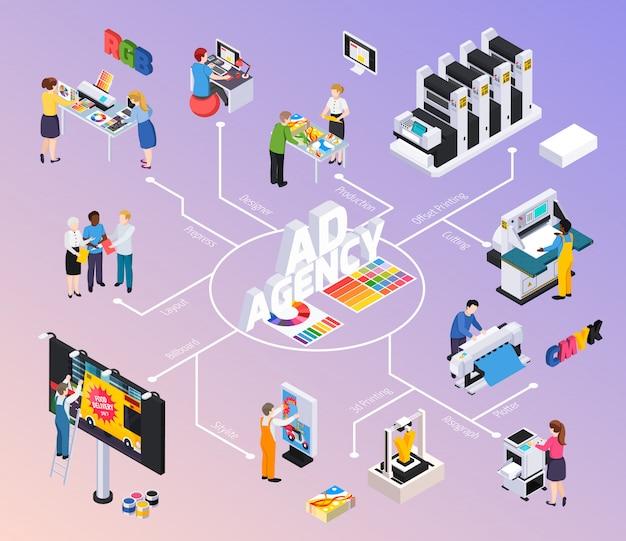 Diagramma di flusso isometrico dell'agenzia pubblicitaria con i progettisti che discutono l'installazione dell'illustrazione di taglio di stampa offset di produzione degli annunci del tabellone per le affissioni della disposizione Vettore gratuito