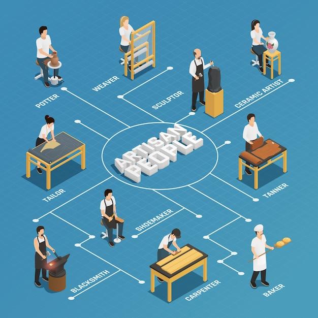 Diagramma di flusso isometrico della gente dell'artigiano Vettore gratuito