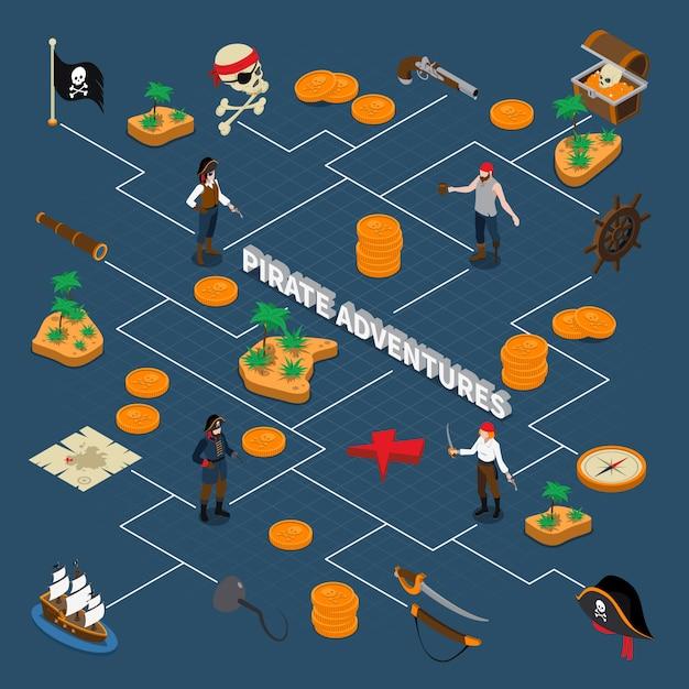 Diagramma di flusso isometrico di avventure pirata Vettore gratuito