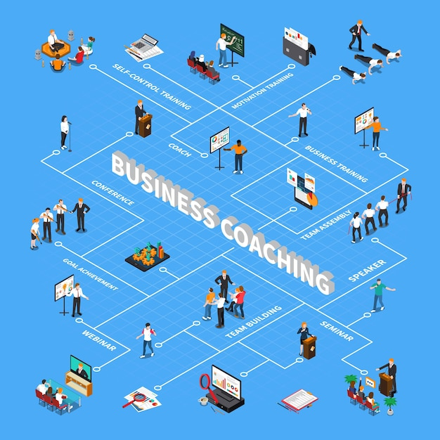 Diagramma di flusso isometrico di coaching aziendale con seminario di formazione seminario di formazione sulla cooperazione per la formazione di obiettivi di motivazione Vettore gratuito