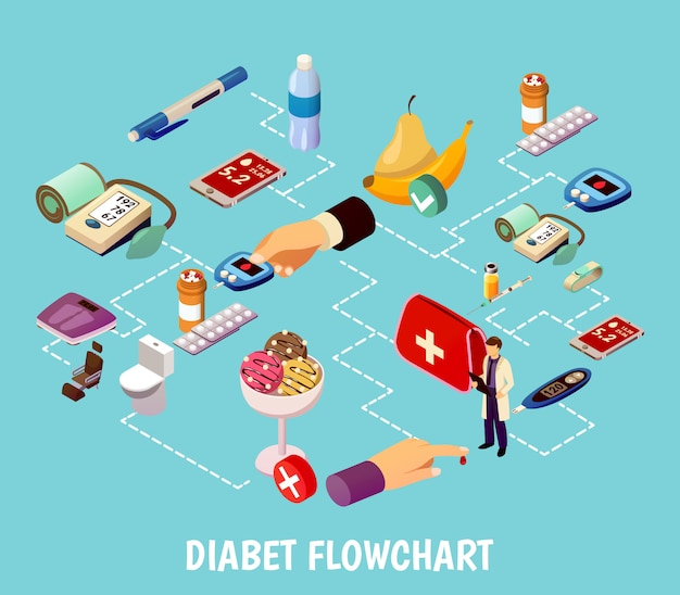 Diagramma di flusso isometrico di controllo del diabete Vettore gratuito