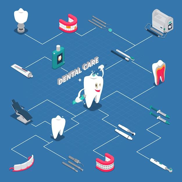Diagramma di flusso isometrico di cure odontoiatriche Vettore gratuito