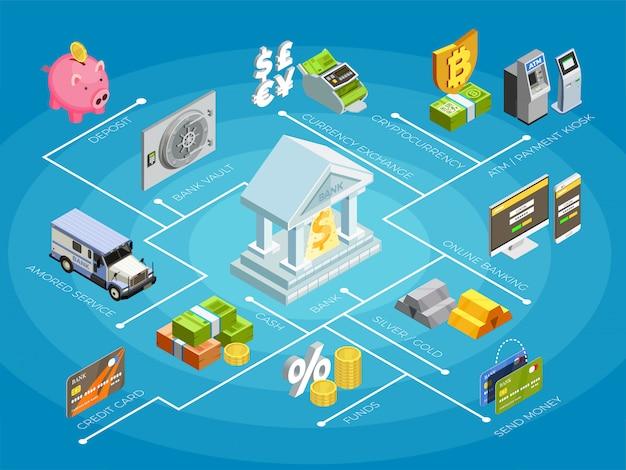 Diagramma di flusso isometrico di finanze bancarie Vettore gratuito