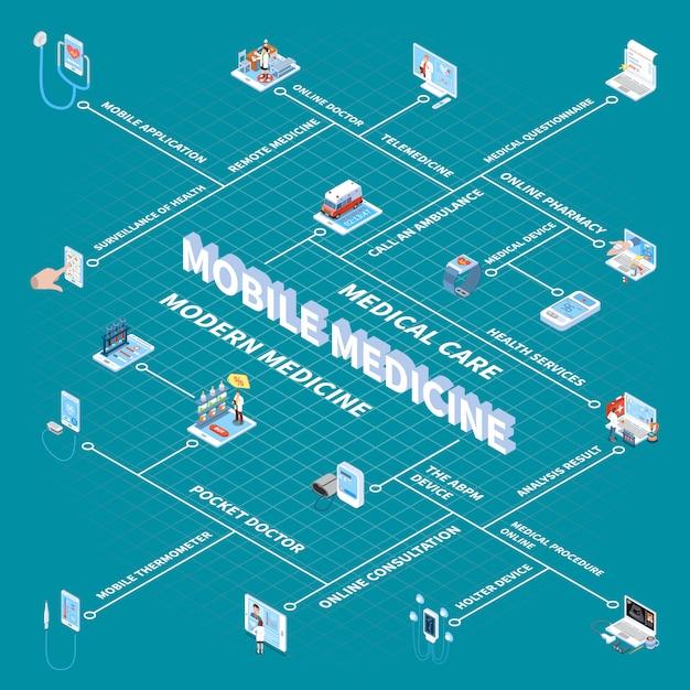 Diagramma di flusso isometrico di medicina mobile con risultati di analisi medico tascabile app farmacia online per il monitoraggio della salute Vettore gratuito