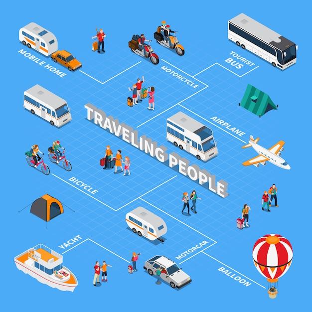 Diagramma di flusso isometrico di persone in viaggio Vettore gratuito