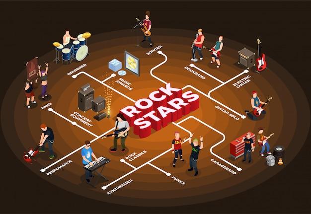 Diagramma di flusso isometrico di rock stars Vettore gratuito