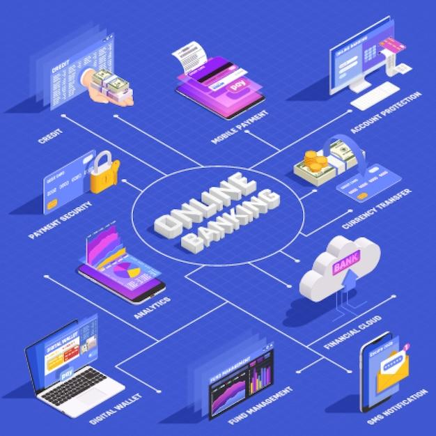 Diagramma di flusso isometrico di servizi bancari online con gestione mobile del portafoglio del portafoglio digitale di protezione dell'account di sicurezza del pagamento tramite internet mobile Vettore gratuito
