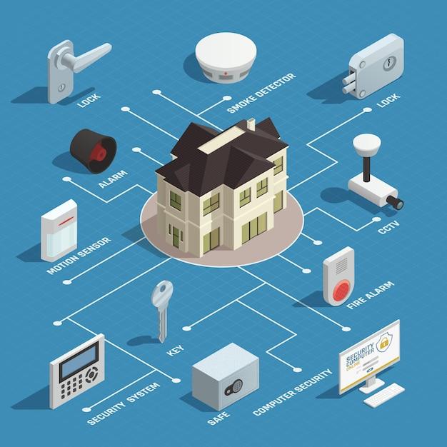 Diagramma di flusso isometrico di sicurezza domestica Vettore gratuito