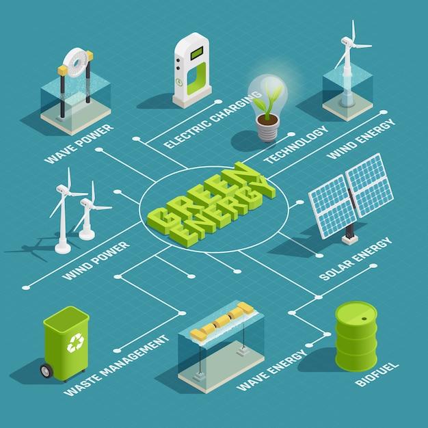 Diagramma di flusso isometrico verde di tecnologia di produzione di energia rinnovabile verde con i generatori di energia elettrica solare dell'onda del vento Vettore gratuito