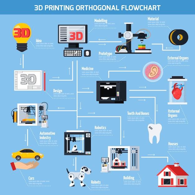 Diagramma di flusso ortogonale di stampa 3d Vettore gratuito