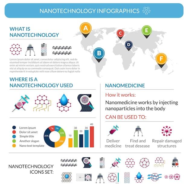 Disposizione del manifesto di rapporto di applicazioni infographic di nanotecnologia Vettore gratuito