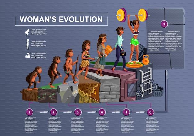 Donna evoluzione tempo linea vettoriale cartoon illustrazione concetto processo di sviluppo femminile da scimmia, eretto primate, età della pietra Vettore gratuito