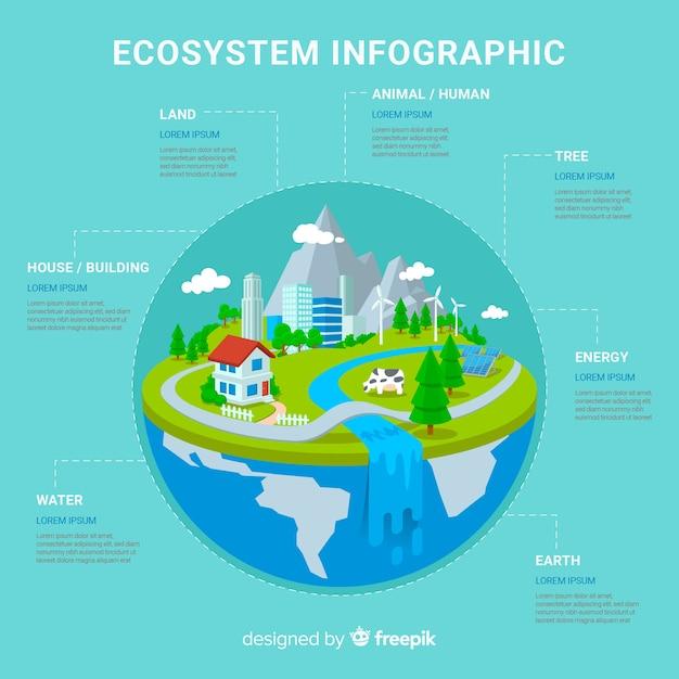 Ecosistema vs sfondo infografica inquinamento Vettore gratuito