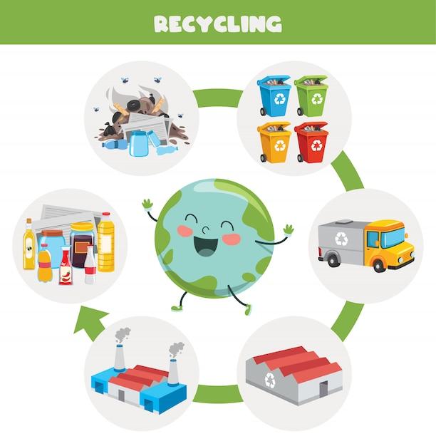 Fasi del processo di riciclaggio dei rifiuti Vettore Premium