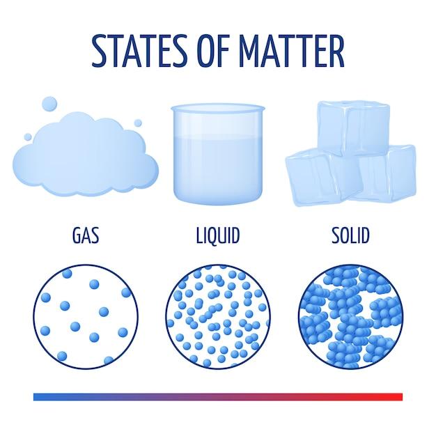 Fondamenti degli stati della materia con le molecole Vettore Premium