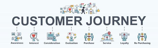 Icona di web banner di viaggio del cliente per il marketing business e social media. Vettore Premium