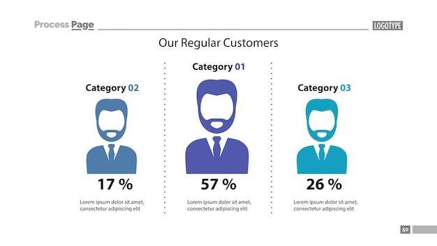 Il nostro modello di diapositive dei clienti regolari Vettore gratuito