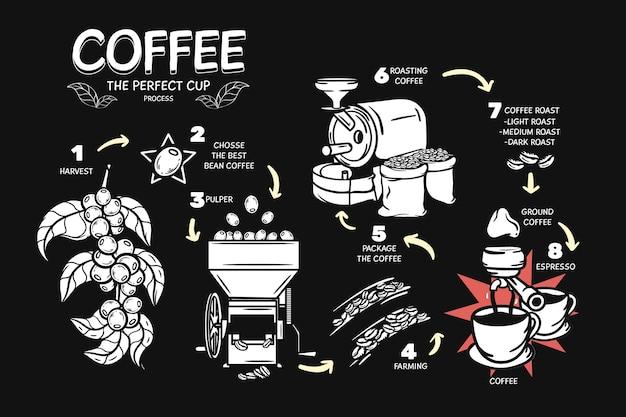 Il processo perfetto per la tazza di caffè Vettore gratuito