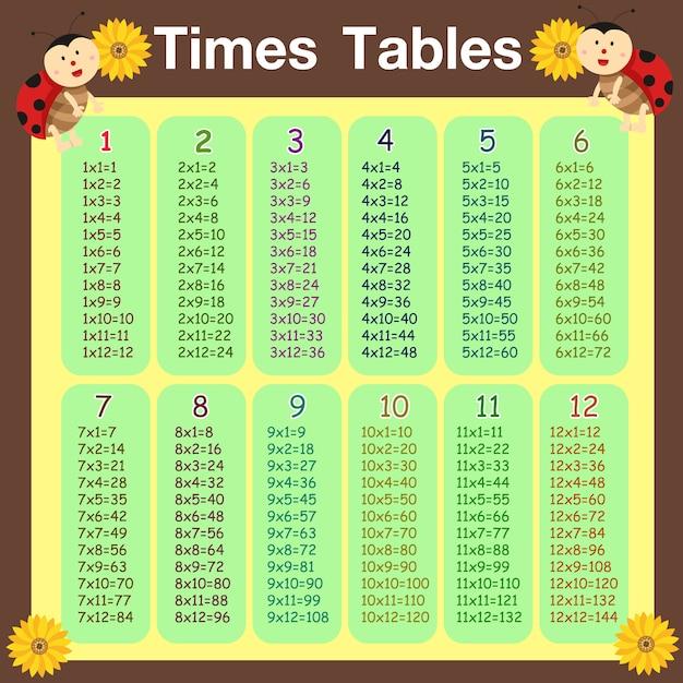 Illustrator of times tables coccinella Vettore Premium