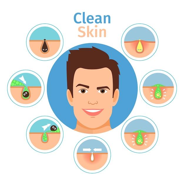 Illustrazione di vettore di pelle pulita facciale maschile. giovane bello con la faccia senza acne e punti neri isolati Vettore Premium
