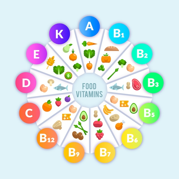 Infografica alimentare vitaminico Vettore gratuito