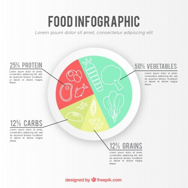 Infografica circolare sul cibo Vettore gratuito