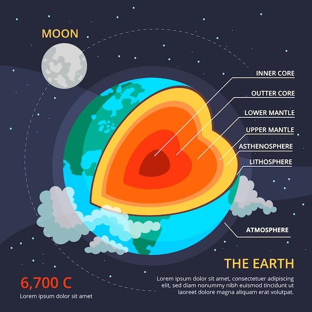 Infografica della struttura della terra Vettore gratuito