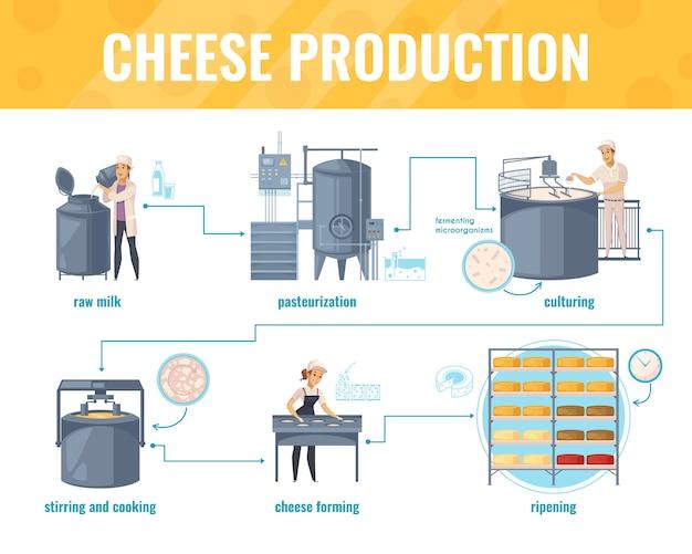 Infografica di produzione di formaggio Vettore gratuito