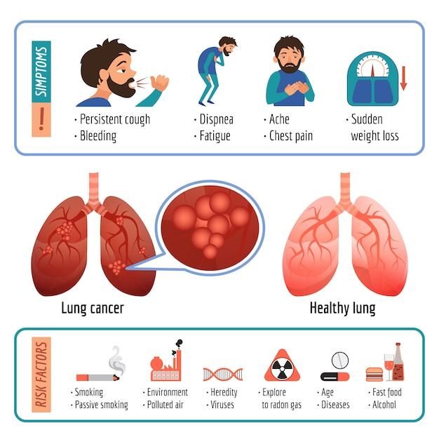 Infografica polmonare. cartone animato di vettore polmone infografica Vettore Premium