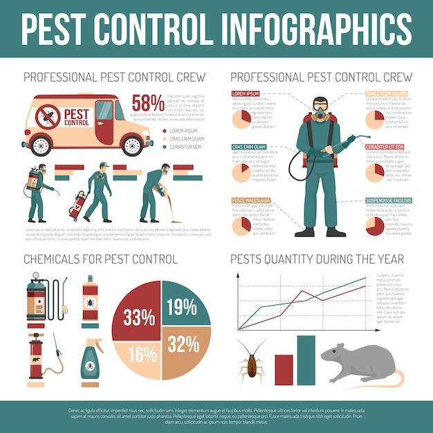 Infographics di controllo dei parassiti Vettore gratuito