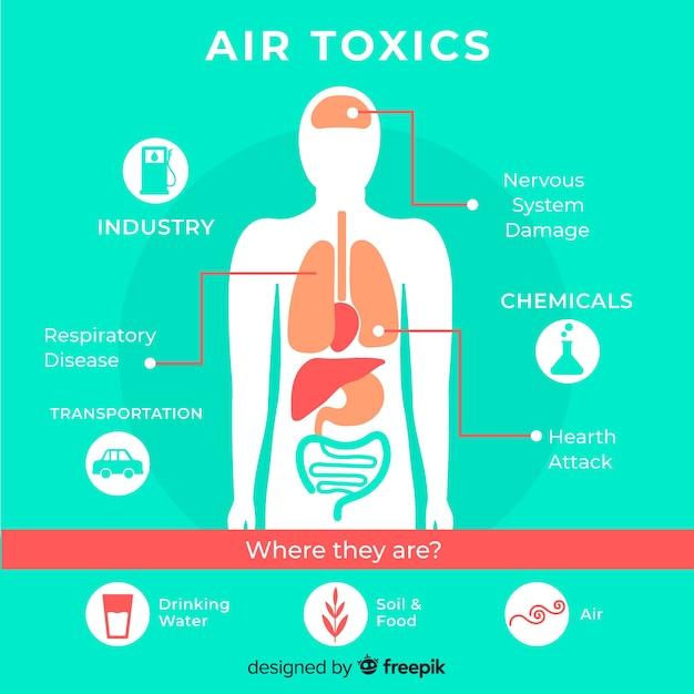 Inquinamento nel modello di infographic del corpo umano Vettore gratuito