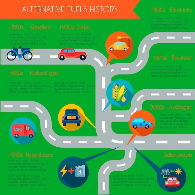 Insieme infographic di storia di energia alternativa con l'illustrazione piana di vettore di simboli del combustibile Vettore gratuito