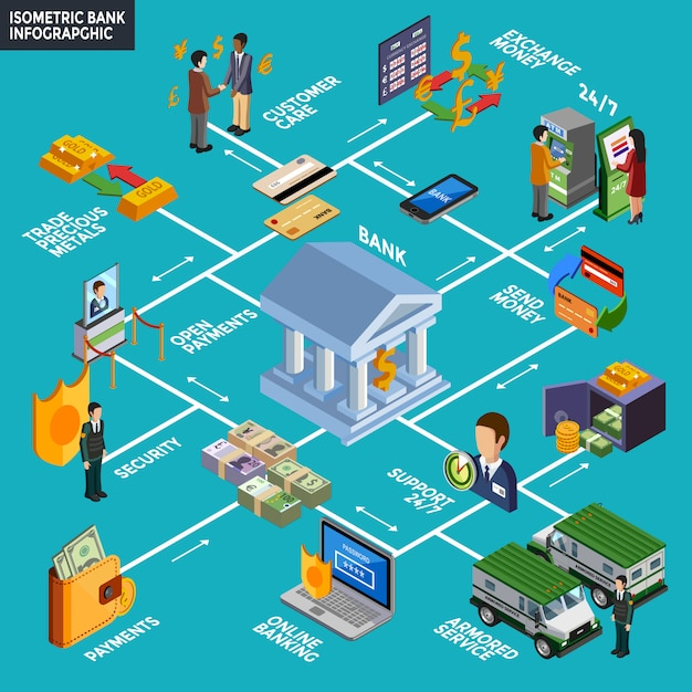 Isometrica banca infografica Vettore gratuito