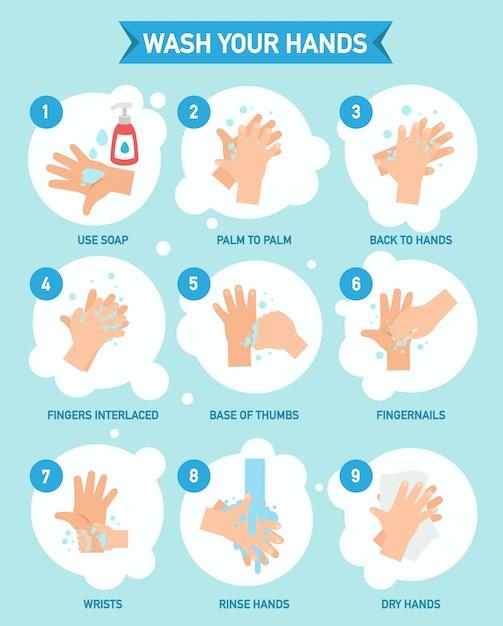 Lavarsi le mani correttamente infografica, vettore Vettore Premium