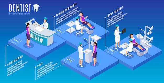 Manifesto infographic isometrico della medicina orale di stomatologia del dentista con la scansione dei raggi x di trattamento di cure primarie della reception Vettore gratuito